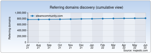 Referring domains for steamcommunity.com by Majestic Seo