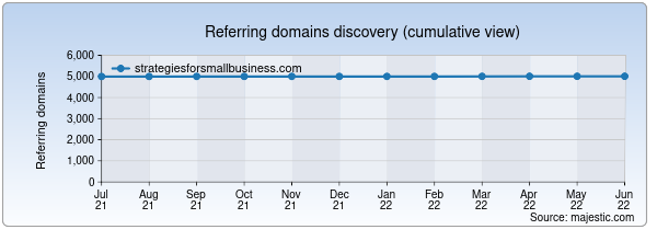 Referring domains for strategiesforsmallbusiness.com by Majestic Seo