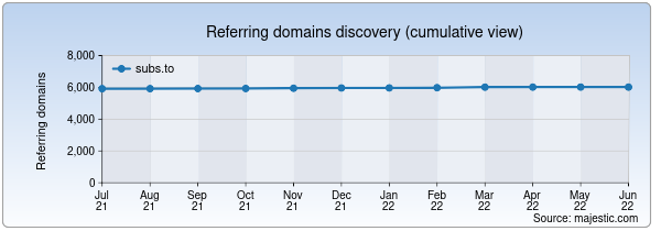Referring domains for subs.to by Majestic Seo