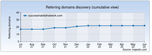 Referring domains for successhabitsthatwork.com by Majestic Seo