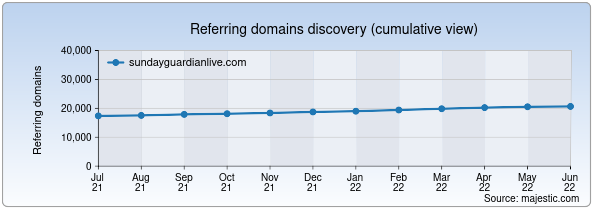 Referring domains for sundayguardianlive.com by Majestic Seo