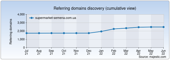 Referring domains for supermarket-semena.com.ua by Majestic Seo