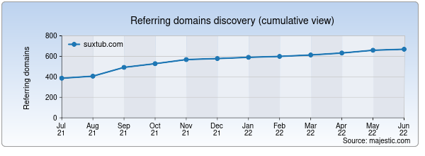 Referring domains for suxtub.com by Majestic Seo