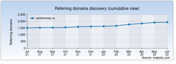 Referring domains for svoitomaty.ru by Majestic Seo