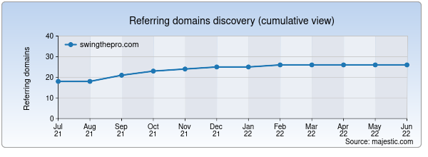 Referring domains for swingthepro.com by Majestic Seo