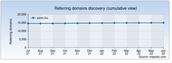 Referring domains for szon.hu by Majestic Seo