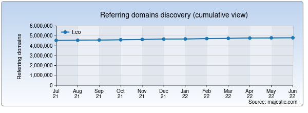 Referring domains for t.co by Majestic Seo
