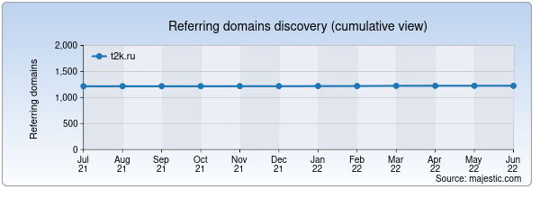 Referring domains for t2k.ru by Majestic Seo