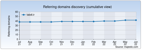 Referring domains for tabdl.ir by Majestic Seo