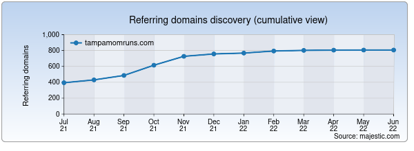 Referring domains for tampamomruns.com by Majestic Seo