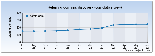 Referring domains for tatefh.com by Majestic Seo