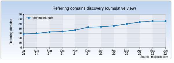 Referring domains for tdwtirelink.com by Majestic Seo