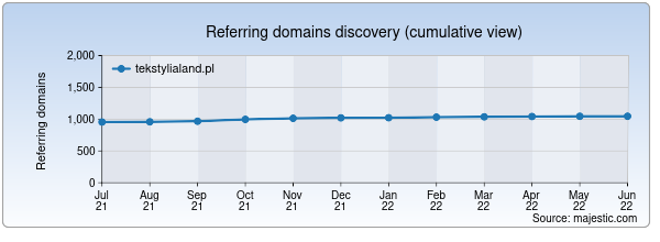 Referring domains for tekstylialand.pl by Majestic Seo
