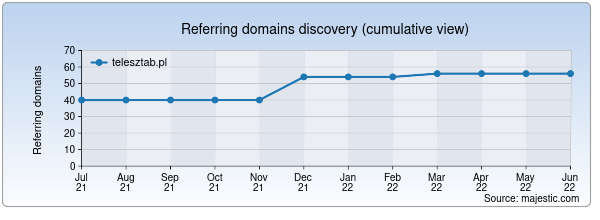 Referring domains for telesztab.pl by Majestic Seo