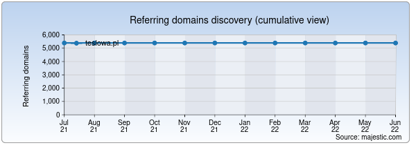 Referring domains for teslowa.pl by Majestic Seo