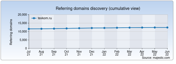 Referring domains for texkom.ru by Majestic Seo