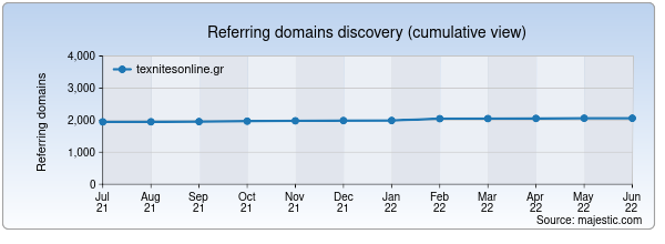 Referring domains for texnitesonline.gr by Majestic Seo