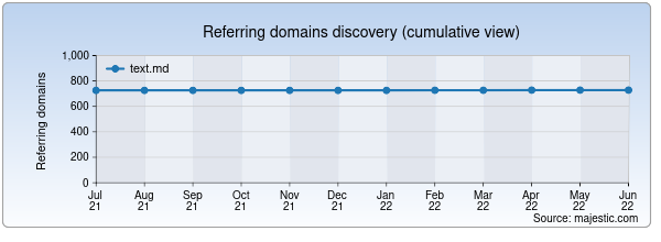 Referring domains for text.md by Majestic Seo