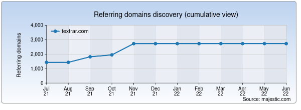 Referring domains for textrar.com by Majestic Seo