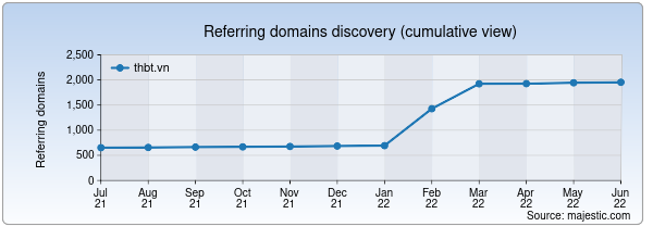 Referring domains for thbt.vn by Majestic Seo