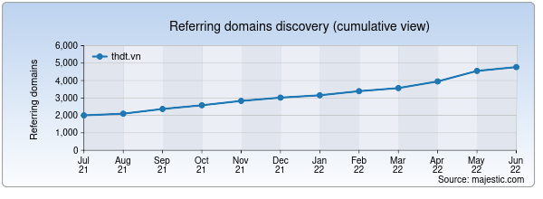 Referring domains for thdt.vn by Majestic Seo