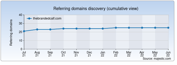 Referring domains for thebrandedcalf.com by Majestic Seo