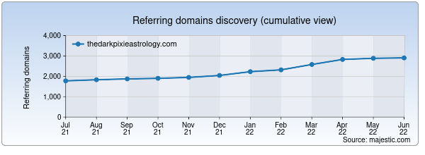 Referring domains for thedarkpixieastrology.com by Majestic Seo