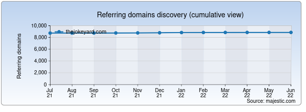 Referring domains for thejokeyard.com by Majestic Seo