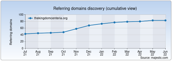 Referring domains for thekingdomcenteria.org by Majestic Seo