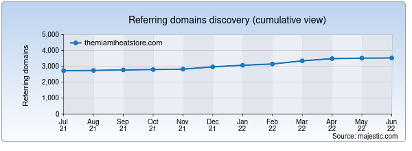 Referring domains for themiamiheatstore.com by Majestic Seo