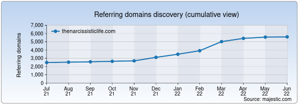 Referring domains for thenarcissisticlife.com by Majestic Seo