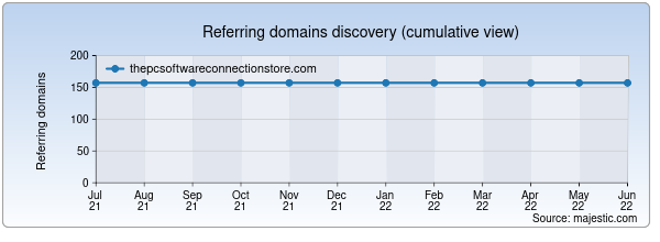 Referring domains for thepcsoftwareconnectionstore.com by Majestic Seo