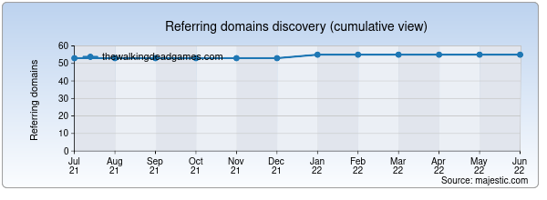 Referring domains for thewalkingdeadgames.com by Majestic Seo
