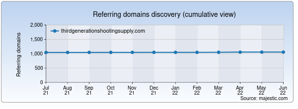 Referring domains for thirdgenerationshootingsupply.com by Majestic Seo