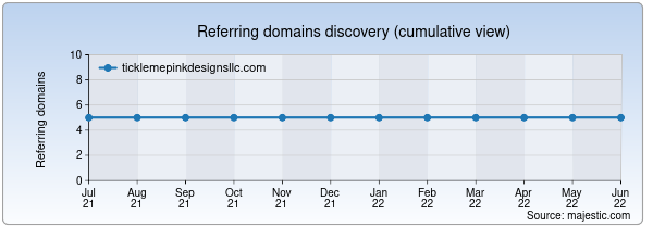 Referring domains for ticklemepinkdesignsllc.com by Majestic Seo