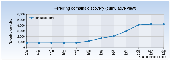 Referring domains for tokoalya.com by Majestic Seo