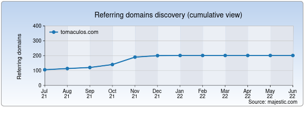 Referring domains for tomaculos.com by Majestic Seo