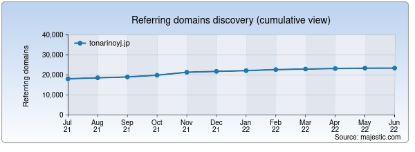 Referring domains for tonarinoyj.jp by Majestic Seo