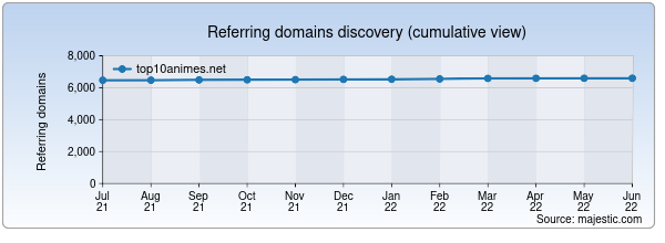 Referring domains for top10animes.net by Majestic Seo