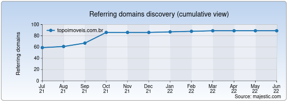 Referring domains for topoimoveis.com.br by Majestic Seo