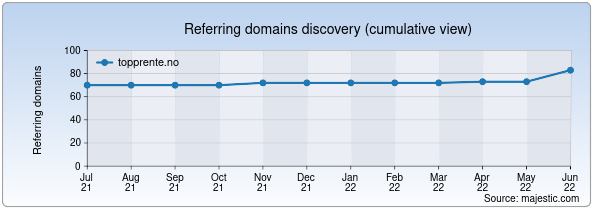 Referring domains for topprente.no by Majestic Seo