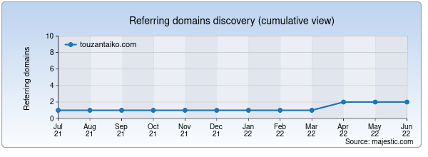 Referring domains for touzantaiko.com by Majestic Seo