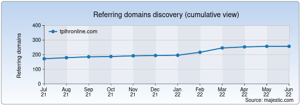 Referring domains for tplhronline.com by Majestic Seo