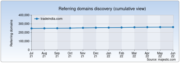 Referring domains for tradeindia.com/ by Majestic Seo