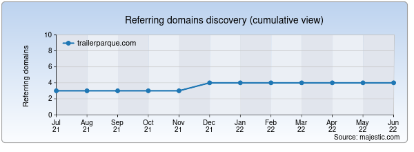 Referring domains for trailerparque.com by Majestic Seo