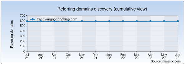Referring domains for trangvangnongnghiep.com by Majestic Seo