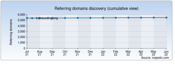 Referring domains for transcoding.org by Majestic Seo