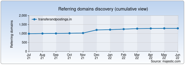 Referring domains for transferandpostings.in by Majestic Seo