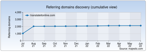 Referring domains for translateitonline.com by Majestic Seo