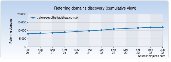 Referring domains for tratoresecolheitadeiras.com.br by Majestic Seo